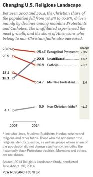 Changing American Religious Landscape