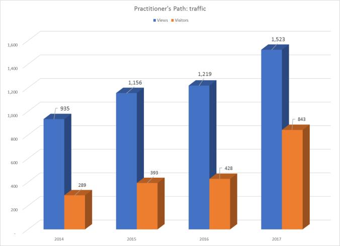 Blog stats (growth)