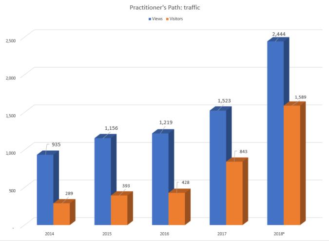 Statistics (Nov2018)